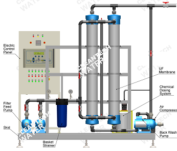 Ultrafiltration Water Treatment Plant